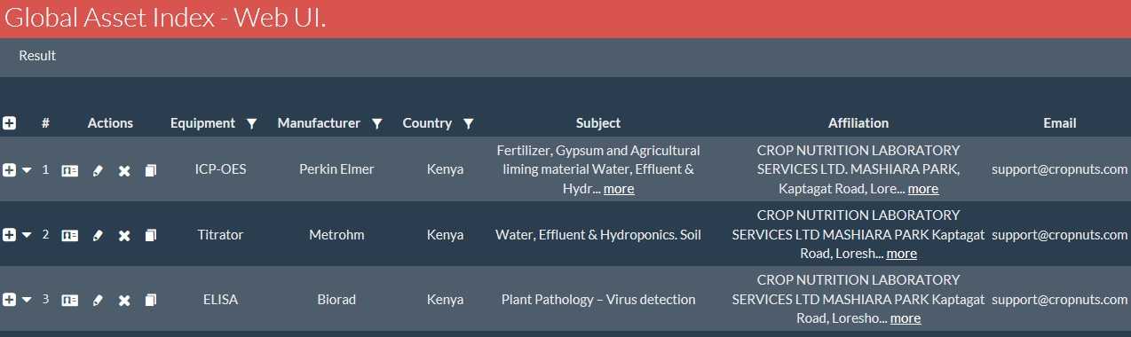 Kenya Lab list